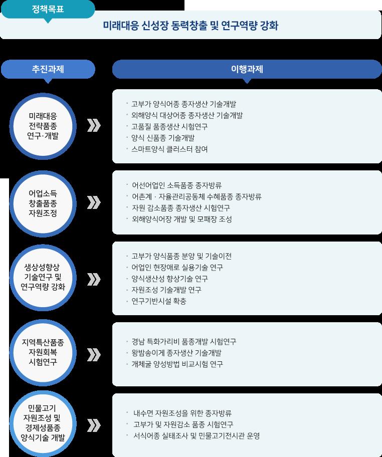 2019년 주요업무계획